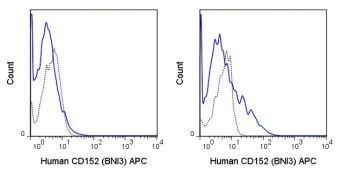 CTLA-4 / CD152 Antibody (A18626)