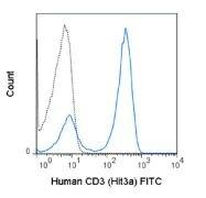 CD3e / CD3 epsilon Antibody (A18645)