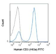 CD3e Antibody (A18645)