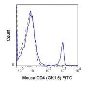 CD4 Antibody (A18646)