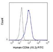 ICAM-1 Antibody (A18656)