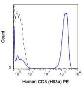 CD3e / CD3 epsilon Antibody (A18666)