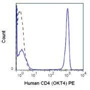 CD4 Antibody (A18668)