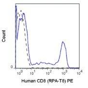 CD8 alpha Antibody (A18672)