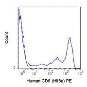 CD8 alpha Antibody (A18673)