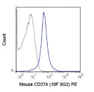 PD-L1 Antibody (A18683)