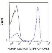 CD3e Antibody (A18714)