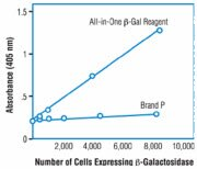 Performance comparison of beta-galactosidase assays