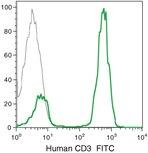 CD3e Antibody (CD0301)