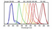 Emission spectra of DyLight Fluors 350-800