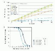 NA-Fluor Influenza Neuraminidase Assay Kit provides flexibility in assay format