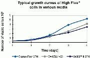 Growth curves of High Five™ Cells in various media