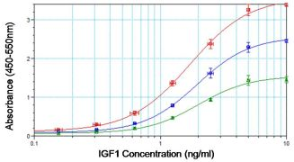 IGF1 Antibody (MA1-088)
