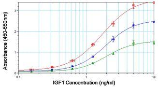 IGF1 Antibody (PA1-130)