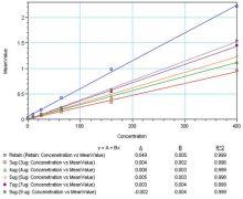 Mouse Interleukin 5 Protein (SMIL5)