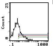 Ly-6A/E Antibody (MA1-70082)
