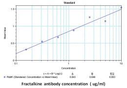 CX3CL1 Antibody (MA1-031X)