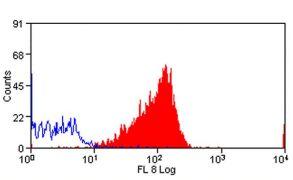 CD100 Antibody (MA5-16558)