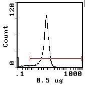 CD4 Antibody (MA5-17391)