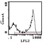 RT1.Bu Antibody (MA5-17418)