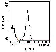 RT1.D Antibody (MA5-17436)