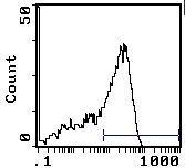 CD45RC Antibody (MA5-17457)