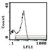 CD45RC Antibody (MA5-17458)