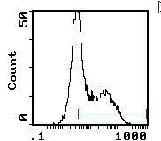 OX40 Antibody (MA5-17499)