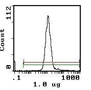 CD26 Antibody (MA5-17551)