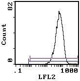 ITGA4 Antibody (MA5-17809)