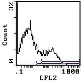 Ly-6A.2 Antibody (MA5-17834)