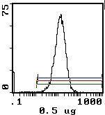CD45RB Antibody (MA5-17886)