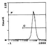 CD86 Antibody (MA5-17953)