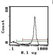 CD45 Antibody (MA5-17960)