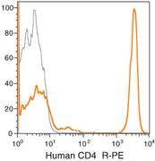 CD4 Antibody (MHCD0404)