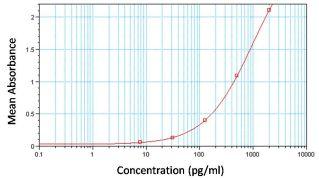 MCP-4 Antibody (M809)