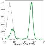 CD3d Antibody (MHCD0301)