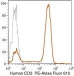 CD3d Antibody (MHCD0322)