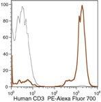 CD3d Antibody (MHCD0324)