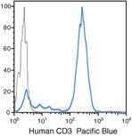 CD3d Antibody (MHCD0328)