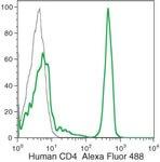 CD4 Antibody (MHCD0420)
