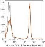 CD4 Antibody (MHCD0422)