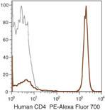 CD4 Antibody (MHCD0424)