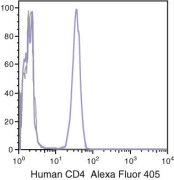 CD4 Antibody (MHCD0426)