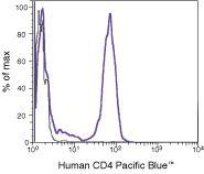 CD4 Antibody (MHCD0428)