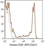 CD8 Antibody (MHCD0819)
