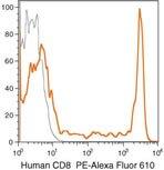 CD8 Antibody (MHCD0822)