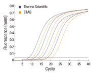 4-fold higher yields of nuclear DNA as compared to traditional CTAB method