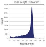 Maximized data output