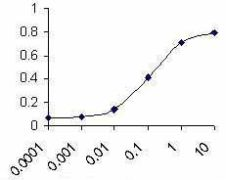 Complement C3 Antibody (PA1-20868)